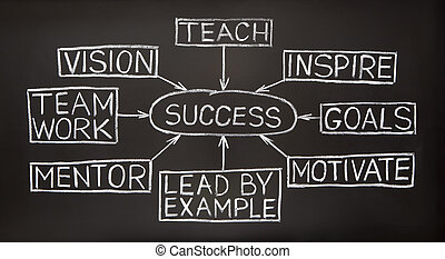 Success flow chart on a blackboard - Success flow chart made...