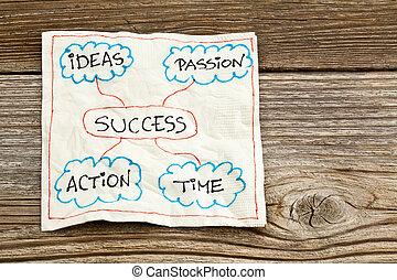 success ingredients