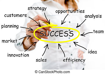 Success word sketched on a white board