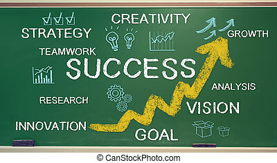 Success texts and cartoon on chalk board