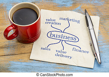 Successful business ingredients concept