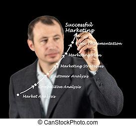 Successful Business
