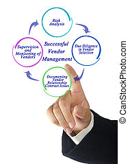 Successful Vendor Management