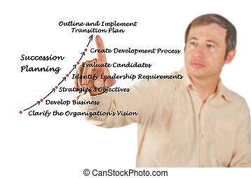 succession, planification