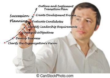 succession, planification, processus