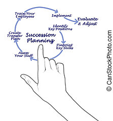 Succession Planning for successful succession