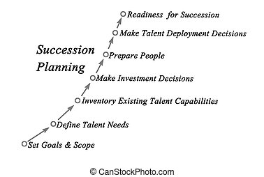 Succession Planning & Management Process