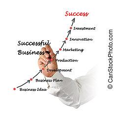 succesvolle , zakelijk