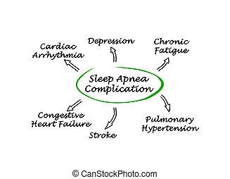 sueño, complicación, apnea