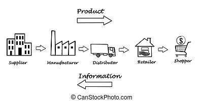 suministro, cadena, diagrama