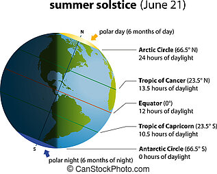 Illustration of summer solstice on june 21. Globe with North America and South America, sunlight and shadows.