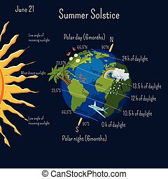 Summer solstice infographic with climate zones and day ...