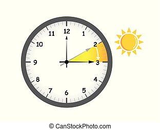 summer time change for daylight saving wiht sun