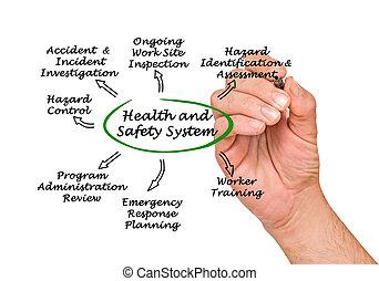sundhed, sikkerhed, system