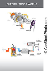 Supercharger system infographic Illustration. - Supercharger...