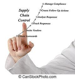 Supply Chain Control