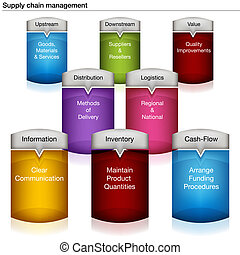Supply Chain Management Chart - An image of a supply chain ...