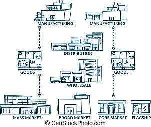 Supply Chain.
