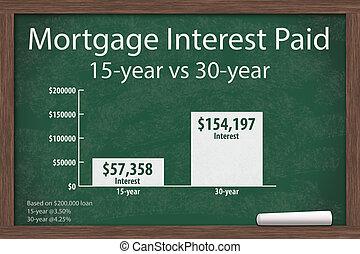 sur, apprentissage, hypothèque, coûts, taux, intérêt