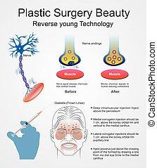 surgery., plastik