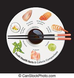 sushi, fatos, nutrição