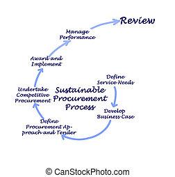 Sustainable Procurement Process