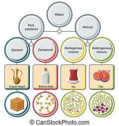 sustancias, diagram., puro, mezclas