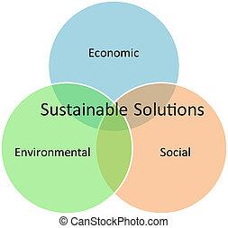 sustentável, diagrama, soluções, negócio