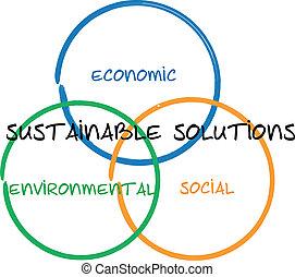 sustentável, soluções, negócio, diagrama