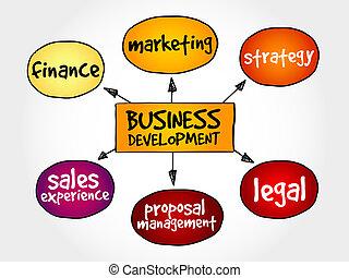 Sviluppo, affari