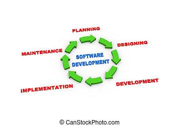 sviluppo, ciclo, frecce, 3d, software