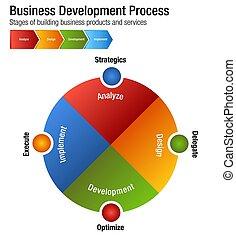 sviluppo, costruzione, affari, processo, grafico, prodotti, servizi