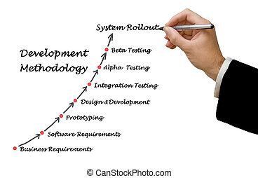 sviluppo, metodologia