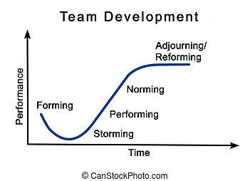 sviluppo, processo, squadra
