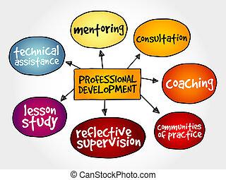 sviluppo, professionale