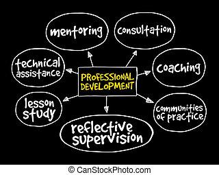 sviluppo, professionale, mente, mappa