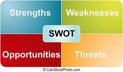 swot, análisis, empresa / negocio, diagrama