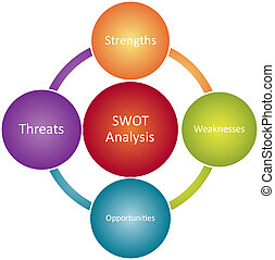 SWOT analysis business diagram - SWOT analysis business ...