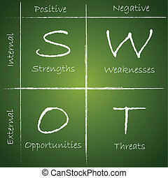SWOT Analysis - illustration of SWOT analysis diagram on...