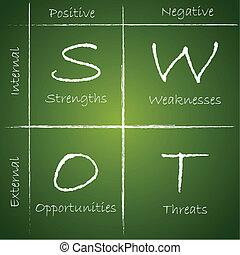illustration of SWOT analysis diagram on chalk board