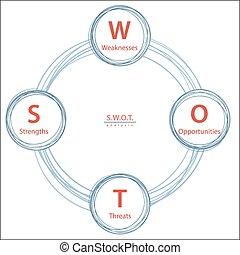 SWOT Analysis Strategy Diagram