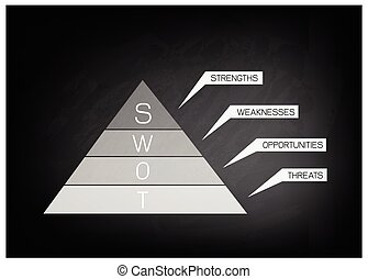 SWOT Analysis Strategy Management Diagram for Business Plan