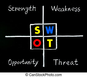 SWOT analysis, strength, weakness, opportunity, and threat...