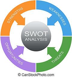 SWOT Analysis Word Circle Concept - SWOT Analysis Word...