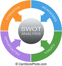 SWOT Analysis Word Circle Concept - SWOT Analysis Word...