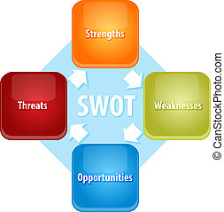 SWOT business diagram illustration