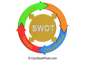SWOT concept, 3D rendering