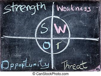 swot, empresa / negocio, análisis