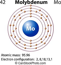 Symbol and electron diagram for Molybdenum illustration