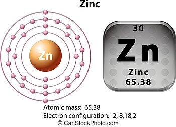 Symbol and electron diagram for Zinc illustration